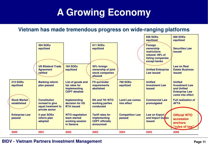 A Growing Economy
