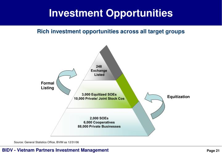 Investment Opportunities