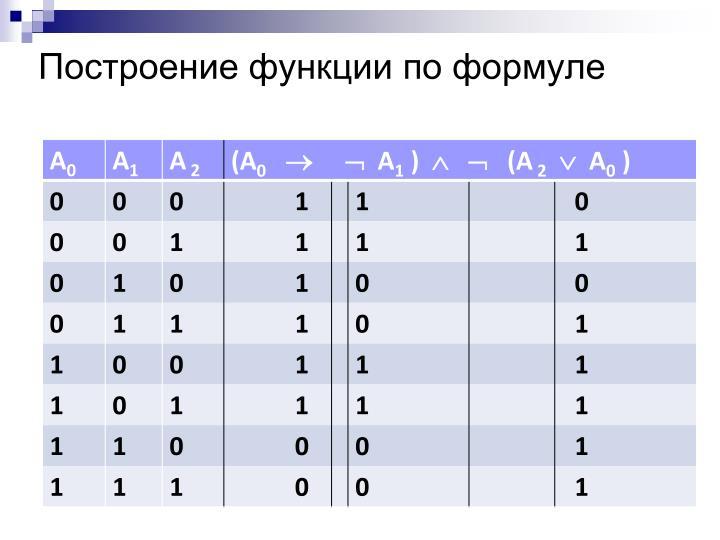 Построение функции по формуле