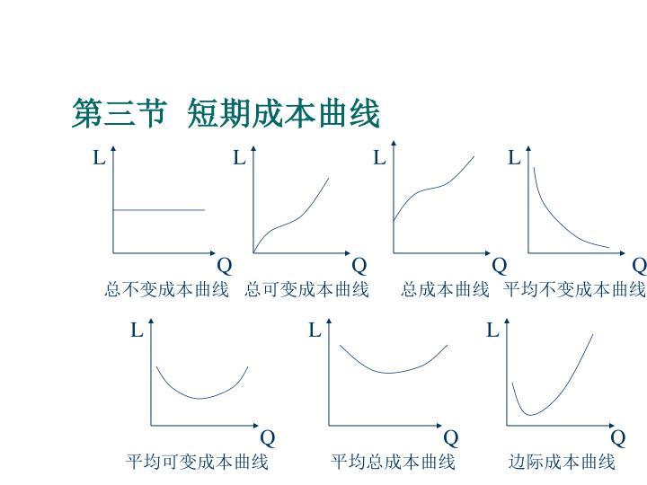 第三节  短期成本曲线