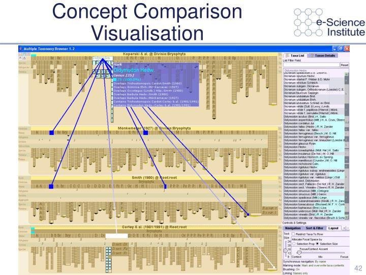 Concept Comparison Visualisation