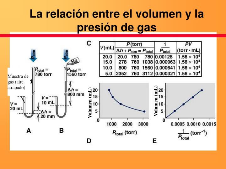 La relación entre el volumen y la presión de gas