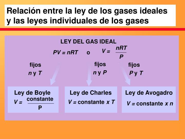 Relación entre la ley de los gases ideales y las leyes individuales de los gases