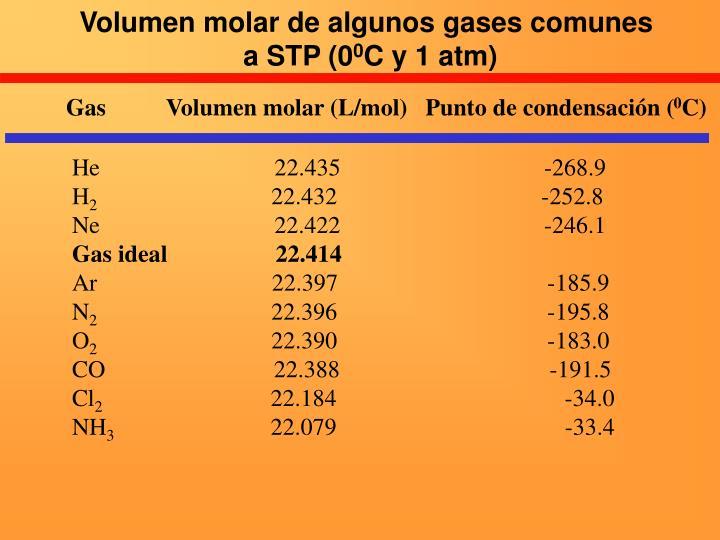 Volumen molar de algunos gases comunes