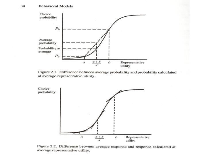 Properties of DCM
