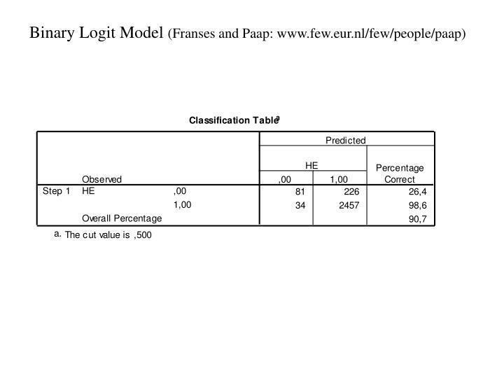 Binary Logit Model
