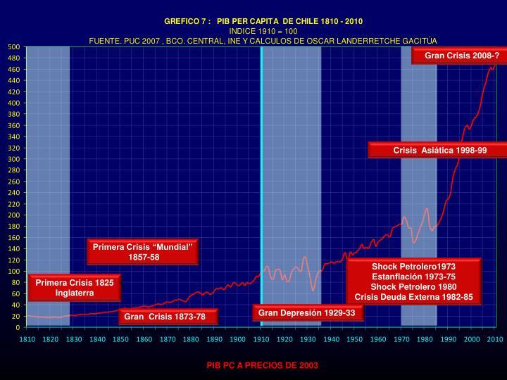 Gran Crisis 2008-?