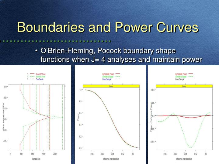 Boundaries and Power Curves