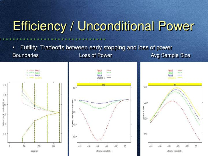 Efficiency / Unconditional Power