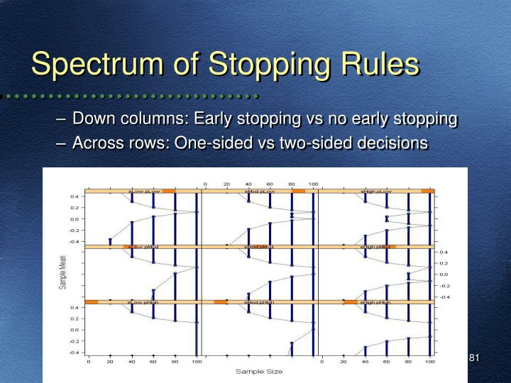 Spectrum of Stopping Rules