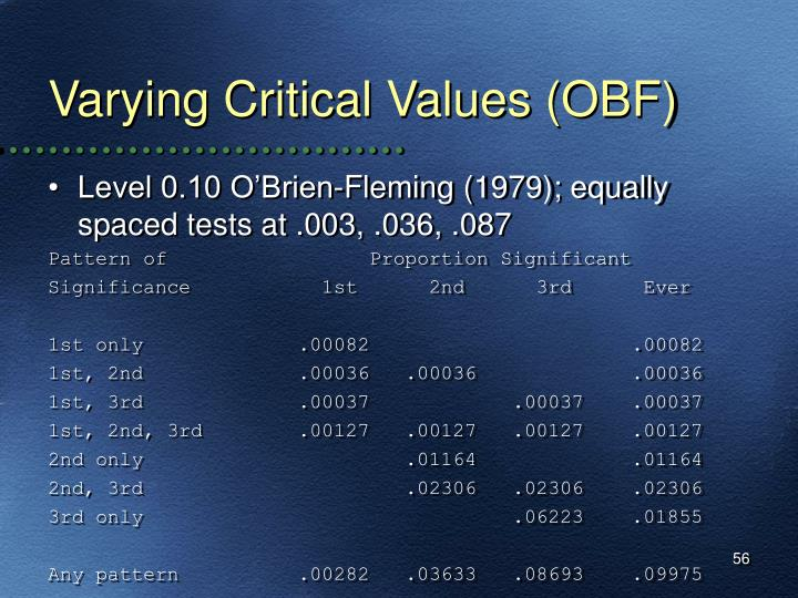 Varying Critical Values (OBF)