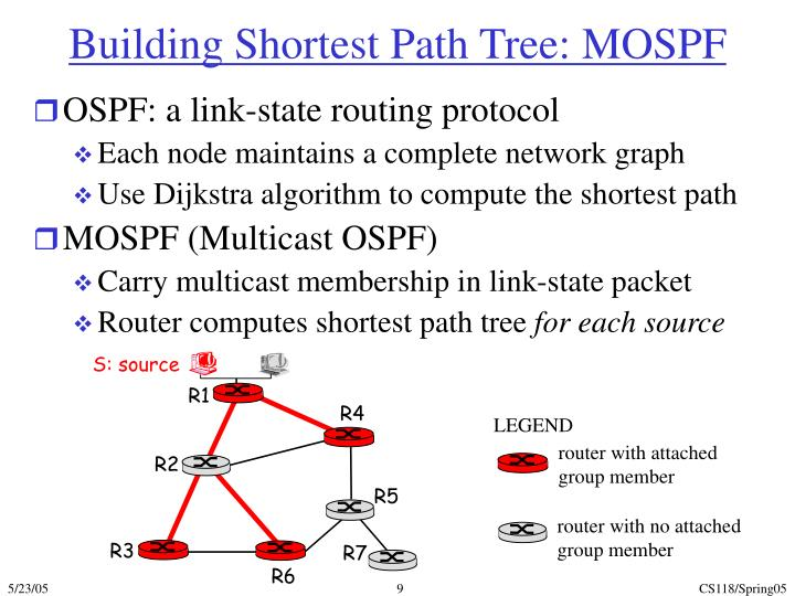 Building Shortest Path Tree: MOSPF