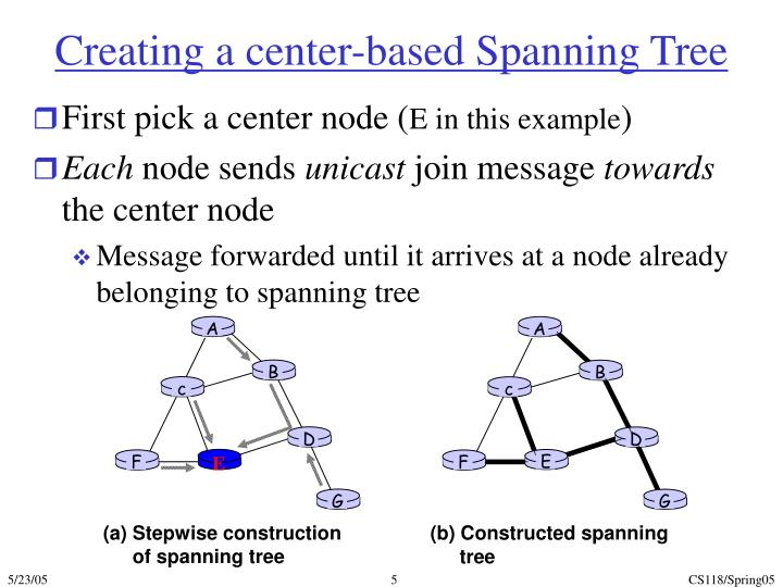 Creating a center-based Spanning Tree