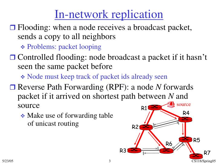 In network replication