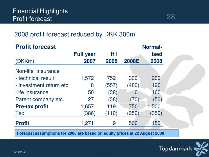 2008 profit forecast reduced by DKK 300m