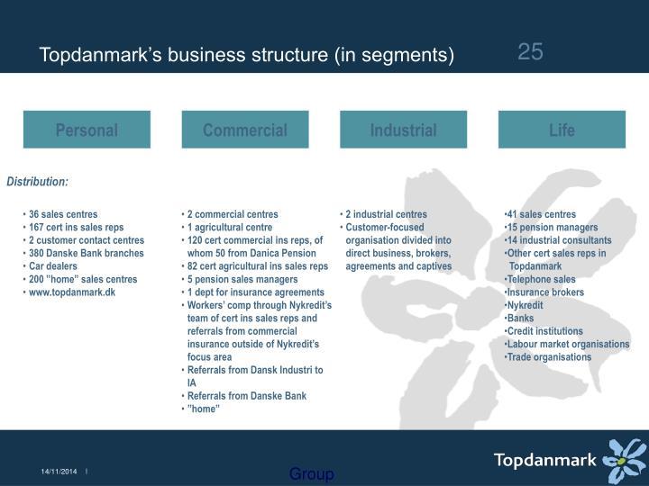 Topdanmark's business structure (in segments)