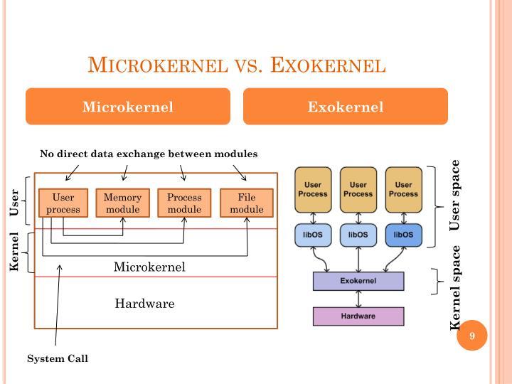 Microkernel vs. Exokernel