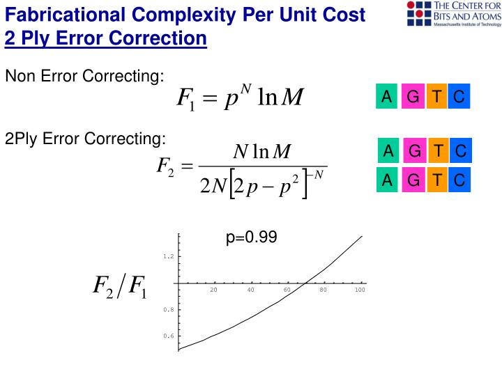 Fabricational Complexity Per Unit Cost