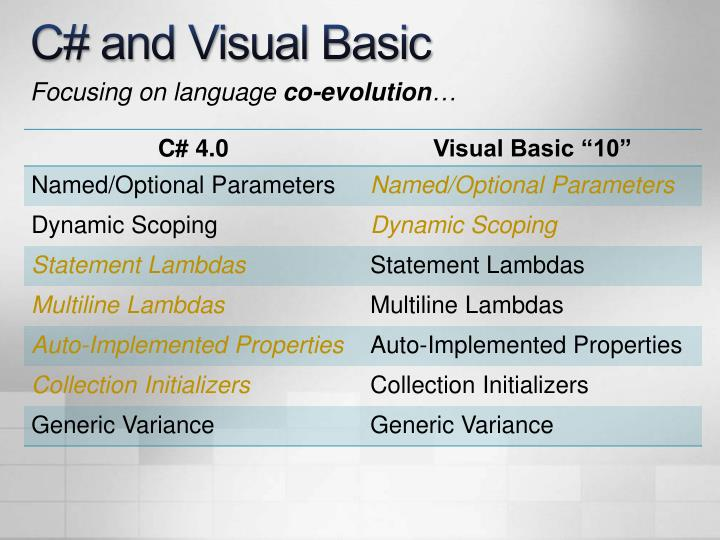 C# and Visual Basic