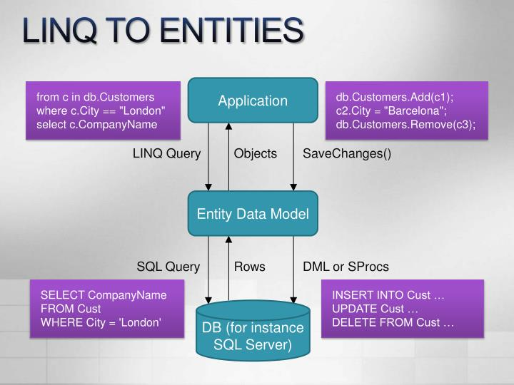 LINQ TO ENTITIES