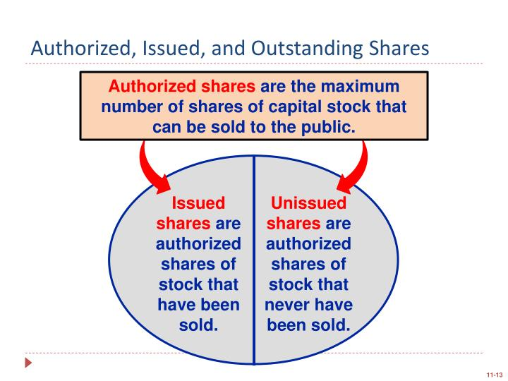Authorized, Issued, and Outstanding Shares