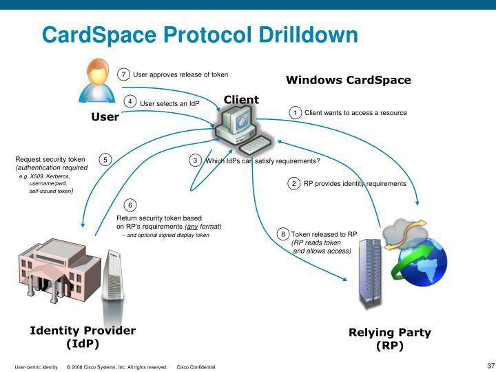 CardSpace Protocol Drilldown