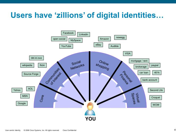 Users have 'zillions' of digital identities…