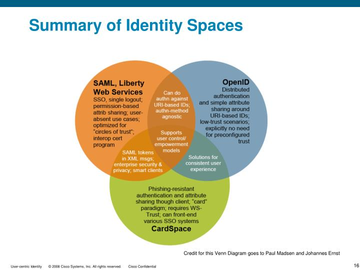 Summary of Identity Spaces