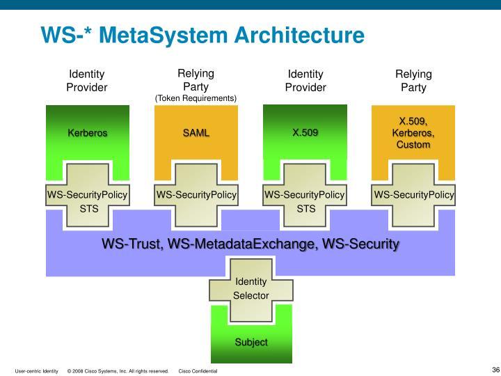 WS-* MetaSystem Architecture
