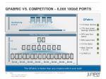 qfabric vs competition 6 000 10g b e ports