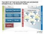 the rest of the data center has advanced dramatically in recent years