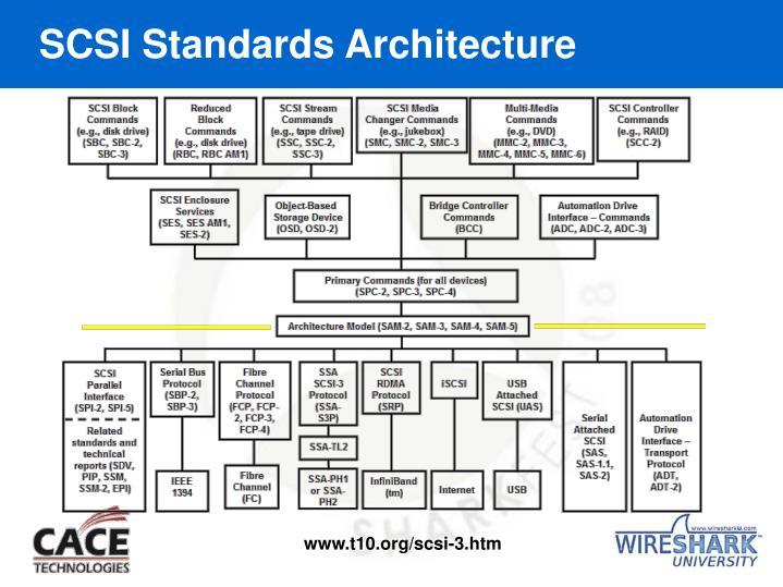 SCSI Standards Architecture