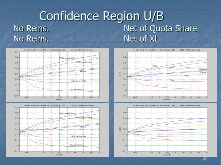 Confidence Region U/B