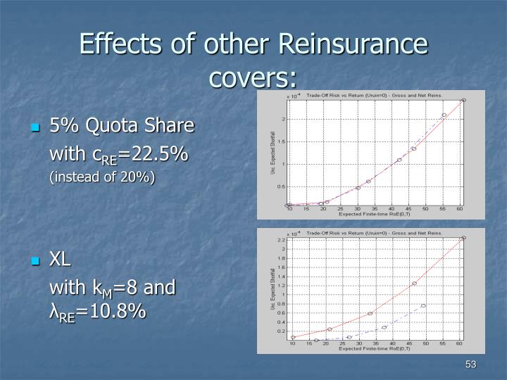 Effects of other Reinsurance covers:
