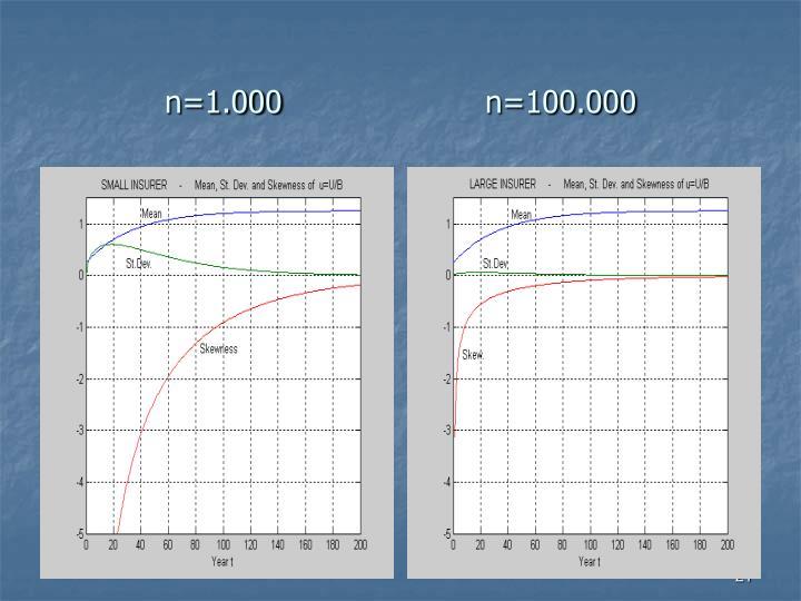 n=1.000n=100.000