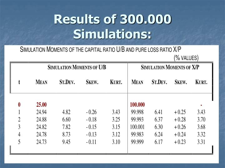 Results of 300.000 Simulations: