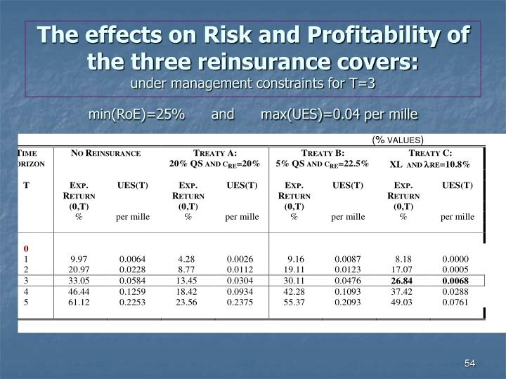 The effects on Risk and Profitability of the three reinsurance covers: