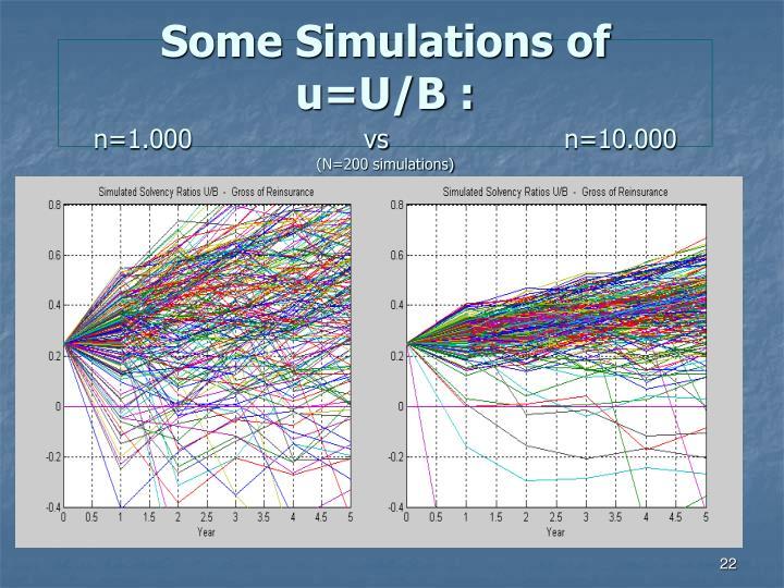 Some Simulations of   u=U/B :