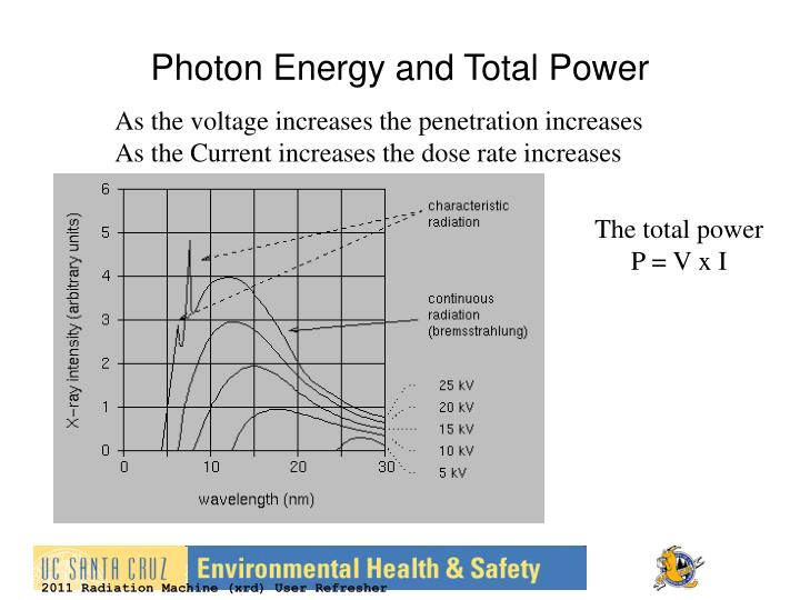 Photon Energy and Total Power