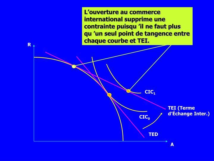 L'ouverture au commerce international supprime une contrainte puisqu'il ne faut plus qu'un seul point de tangence entre chaque courbe et TEI.