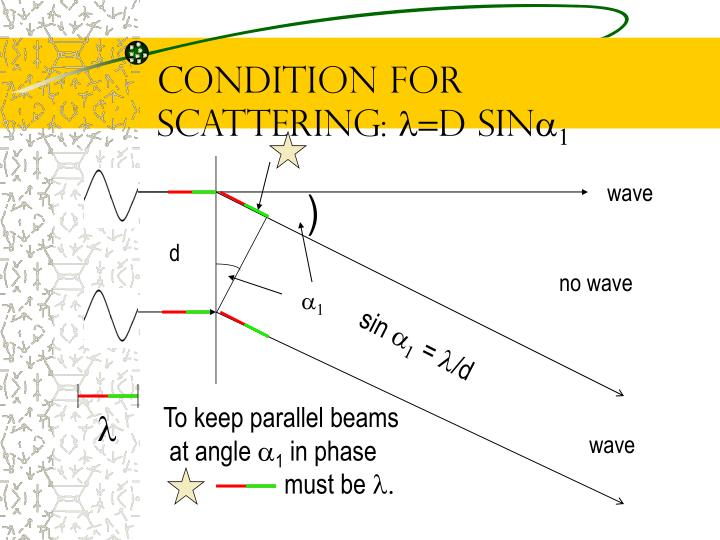Condition for Scattering: