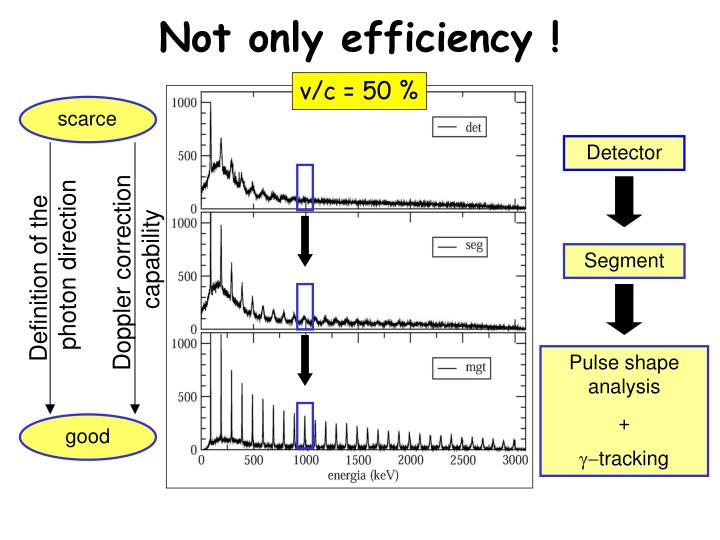 Not only efficiency !