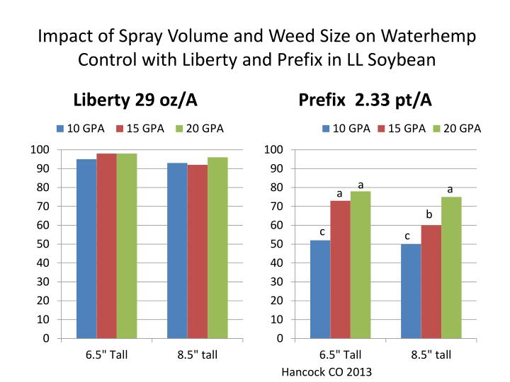 Impact of Spray Volume and Weed Size on Waterhemp Control with Liberty and Prefix in LL Soybean