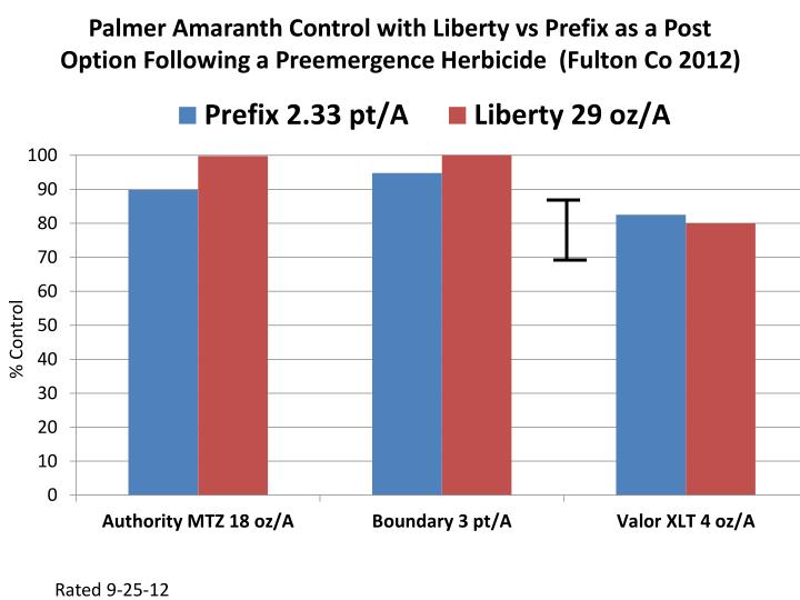Palmer Amaranth Control with Liberty vs Prefix as a Post Option Following a Preemergence Herbicide  (Fulton Co 2012)