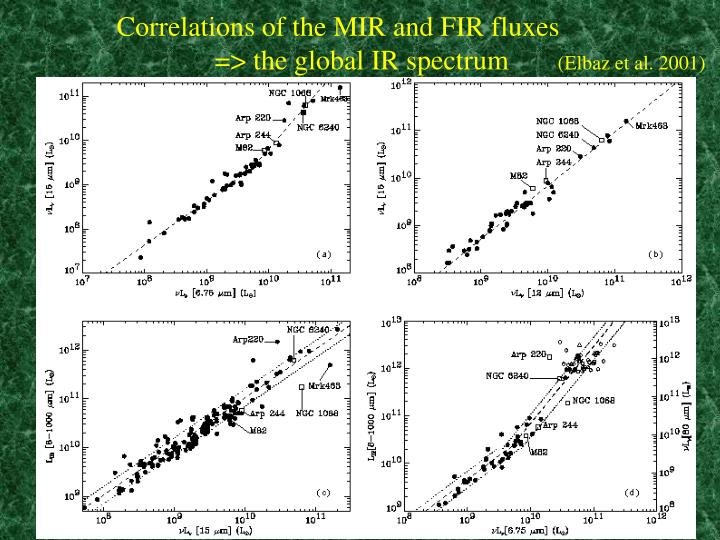 Correlations of the MIR and FIR fluxes