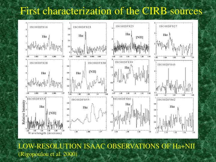 First characterization of the CIRB sources