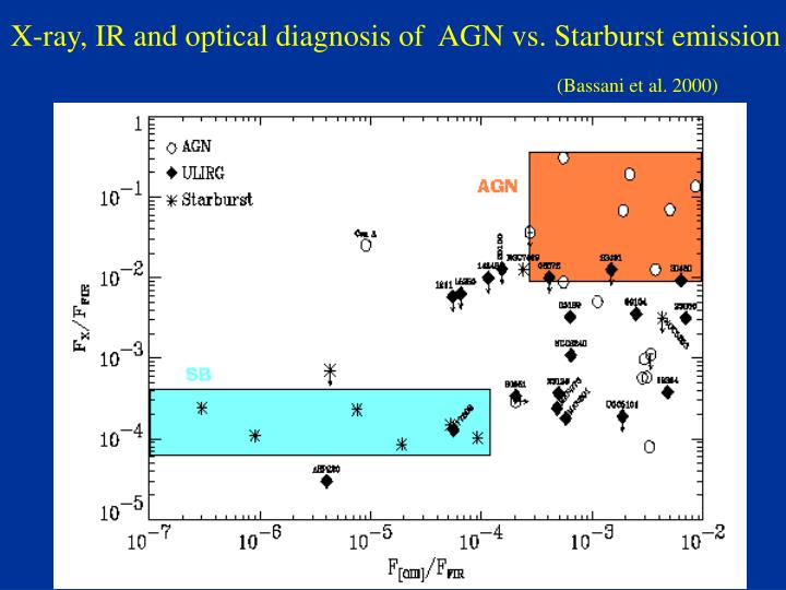 X-ray, IR and optical diagnosis of  AGN vs. Starburst emission