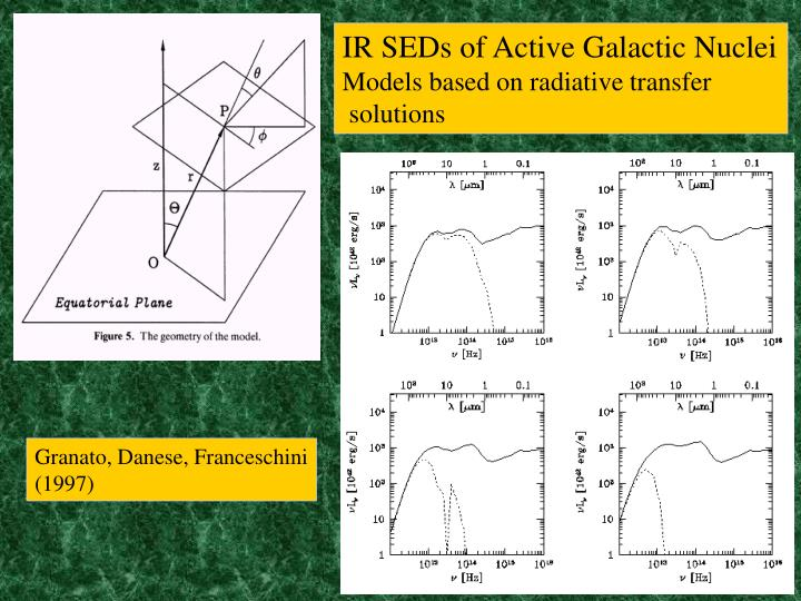 IR SEDs of Active Galactic Nuclei