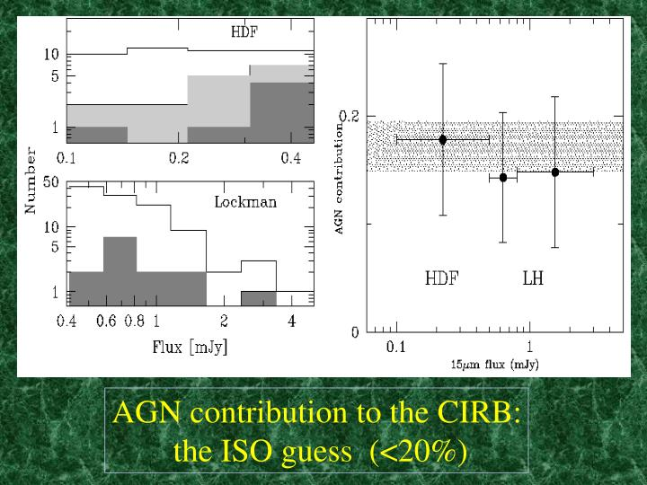 AGN contribution to the CIRB: