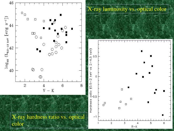 X-ray luminosity vs. optical color